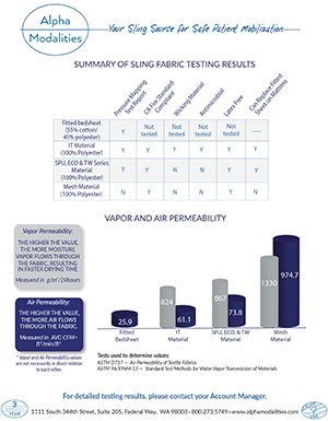 2019 Fabric Testing Results Summary