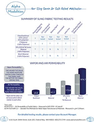 Summarized Fabric Testing Results